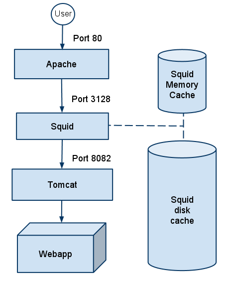 Apache Squid Tomcat architecture