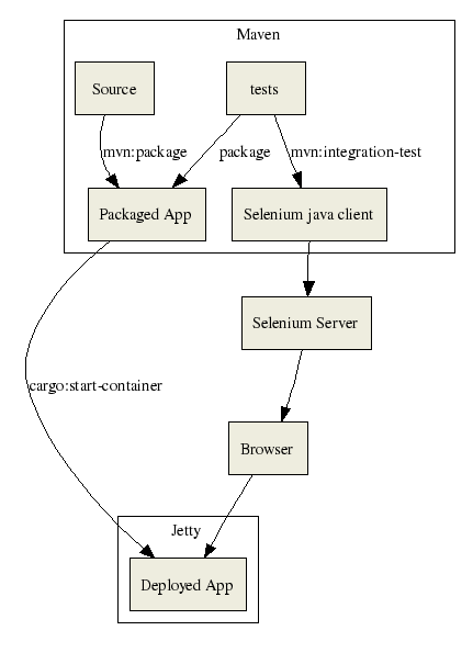 maven selenium overview